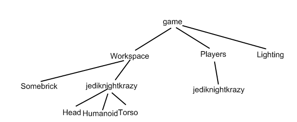 A visual description of the GoodBlox game tree